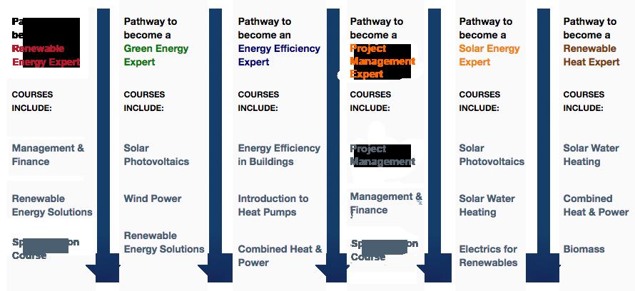 Expert Certificate Pathways