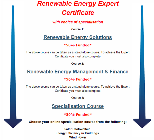 The ECT runs courses in Energy, Marketing and Finance across the UK, in Manchester, Edinburgh