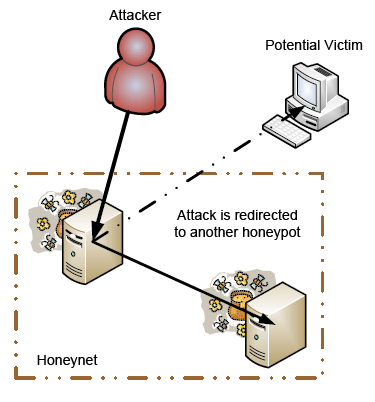 Cyber security honeypot